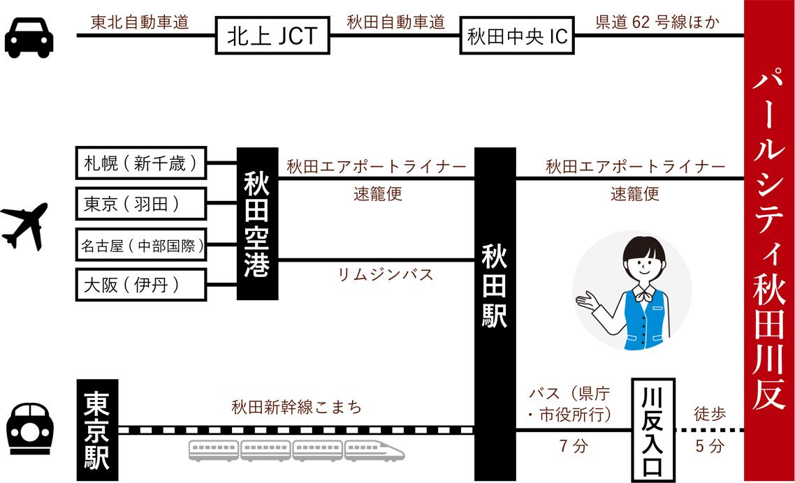 3ルートマップ
