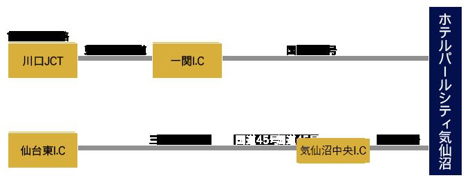 【東京方面】東北自動車道で一関インター、国道284号経由【仙台方面】三陸自動車道、国道45号経由